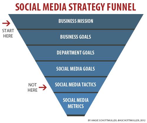 Le tunnel de la stratégie Social Media