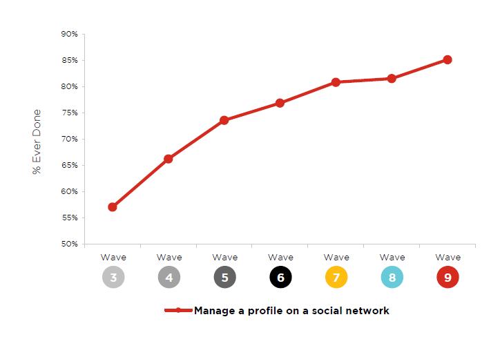 l'augmentation constante des profils
