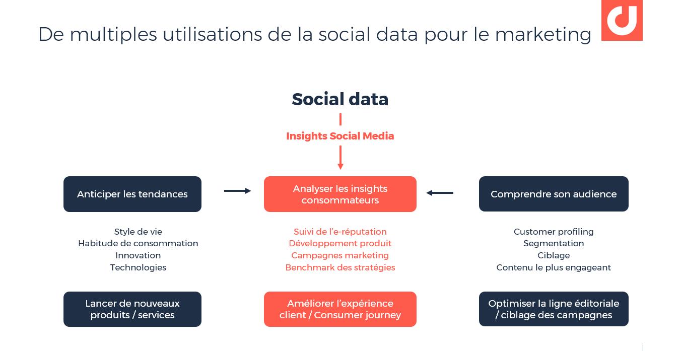 Les multiples utilisations de la social data