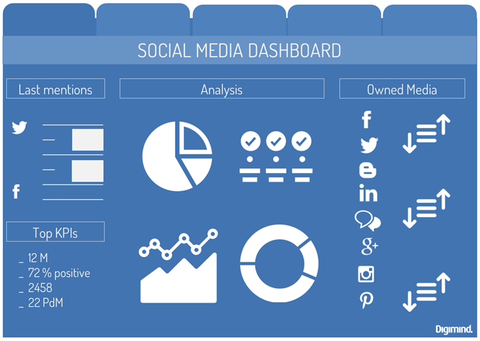 Dahboard Social Media