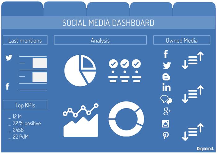 Create-your-Social-Media-Dashboard