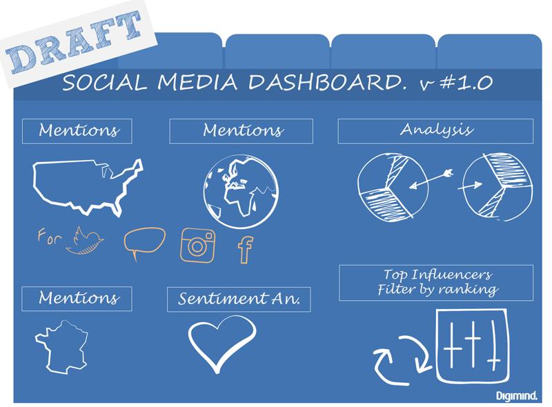 Maquette de social media dashboard