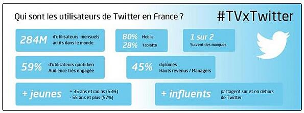 quels sont les utilisateurs de Twitter en France