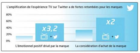 l'amplification de l'experience TV sur Twitter a de fortes retombées pour les marques