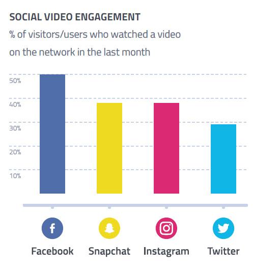 50% des utilisateurs de Facebook mais aussi 30% des utilisateurs de Twitter regardent des vidéos chaque mois.