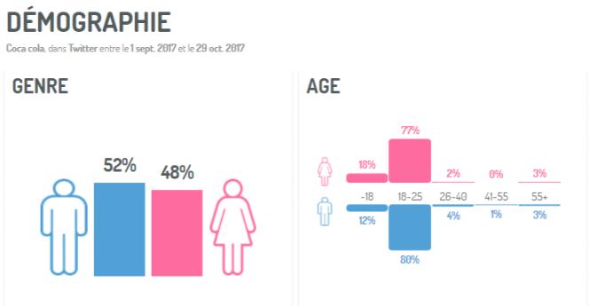 Les millennials sont souvent sur-représentés sur les médias sociaux, en particulier sur le segment ans. (Analyse Socio-Demo de messages sur la marque Coca Cola, via Digimind Social)