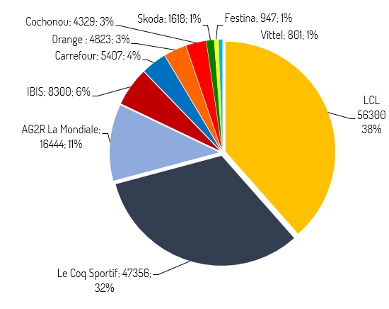 Exemple d'analyse des parts de voix de sponsors