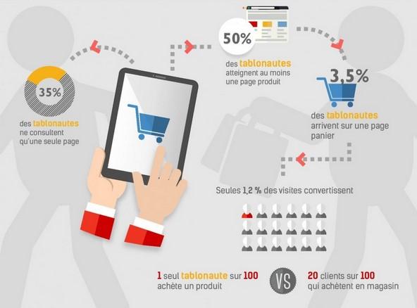 utilisateurs de tablette et achat en ligne
