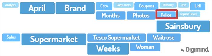 concepts discutés autour des supermarchés sur Digimind Social