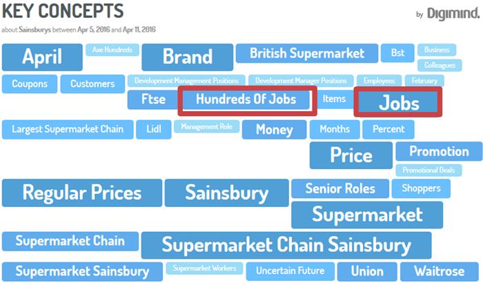 Los temas clave en torno supermercados Sainsbury.