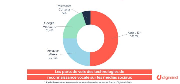 Les parts de voix des technologies de reconnaissance vocale en France