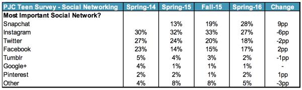 28% des interrogés considèrent Snapchat comme leur reseau favori
