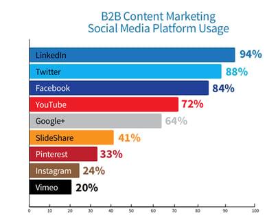 Gráfica de B2B Content Marketing social media platform