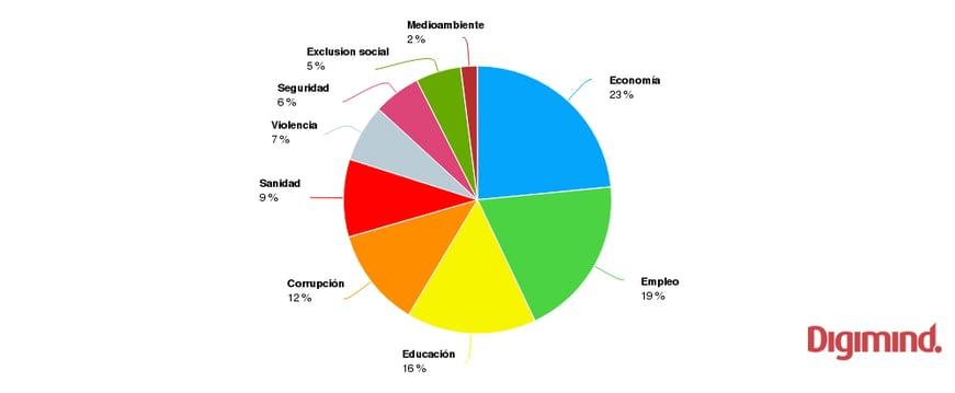Share of voice elecciones generales en España #20D 2015