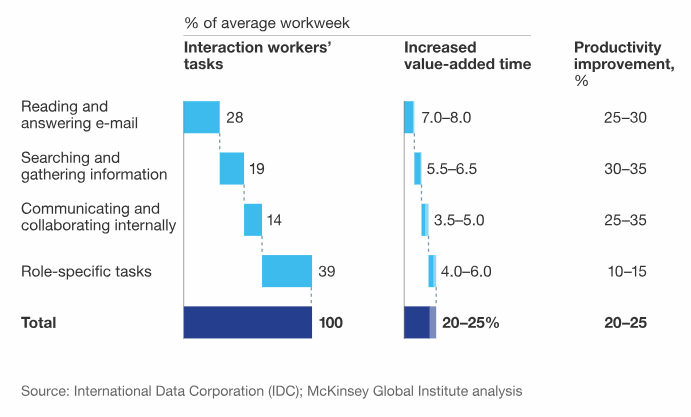 Data social media historique : Combien de temps passé en entreprise pour rechercher et consolider information ?
