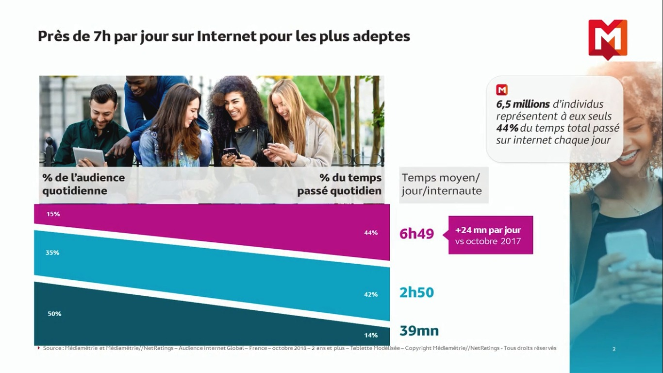 Le temps passé sir internet en France Source : Médiamétrie et Médiamétrie//NetRatings