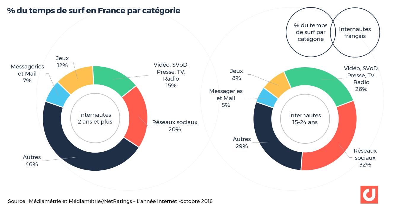 % du temps de surf en France par catégorie - Source: Médiamétrie et Médiamétrie//NetRatings