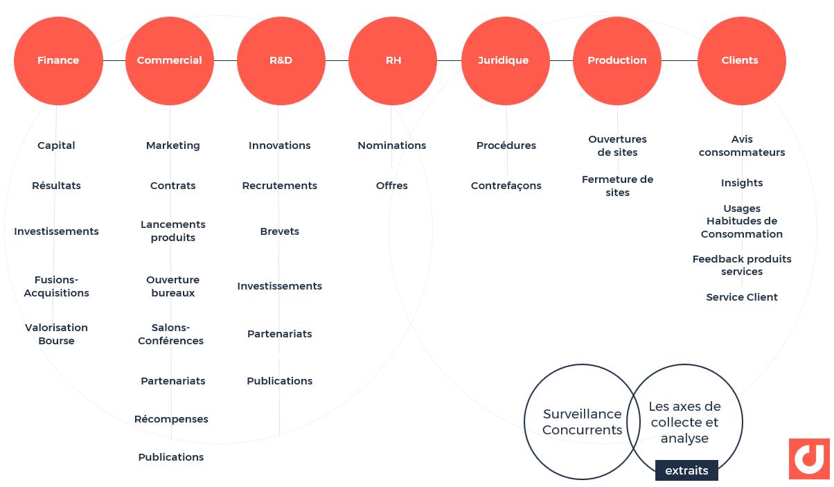 Les axes de collecte et d'analyse pour la surveillance des concurrents