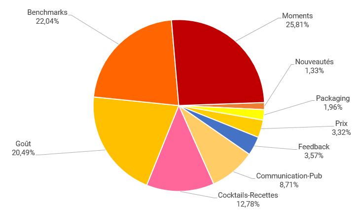 Les types d'insights publiés par les internautes sur les boissons sans alcool