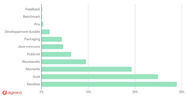 Répartition des sujets de conversations les plus populaires à propos des marques françaises et internationales, en % sur les médias sociaux