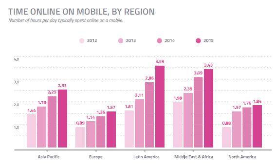 Grafica del tiempo online en el móvil por region