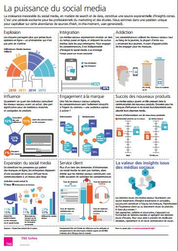 Infographie la puissance du social media