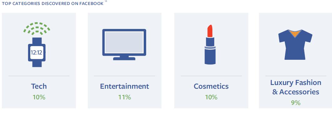 Le top des catégories de produits découverts sur Facebook en France