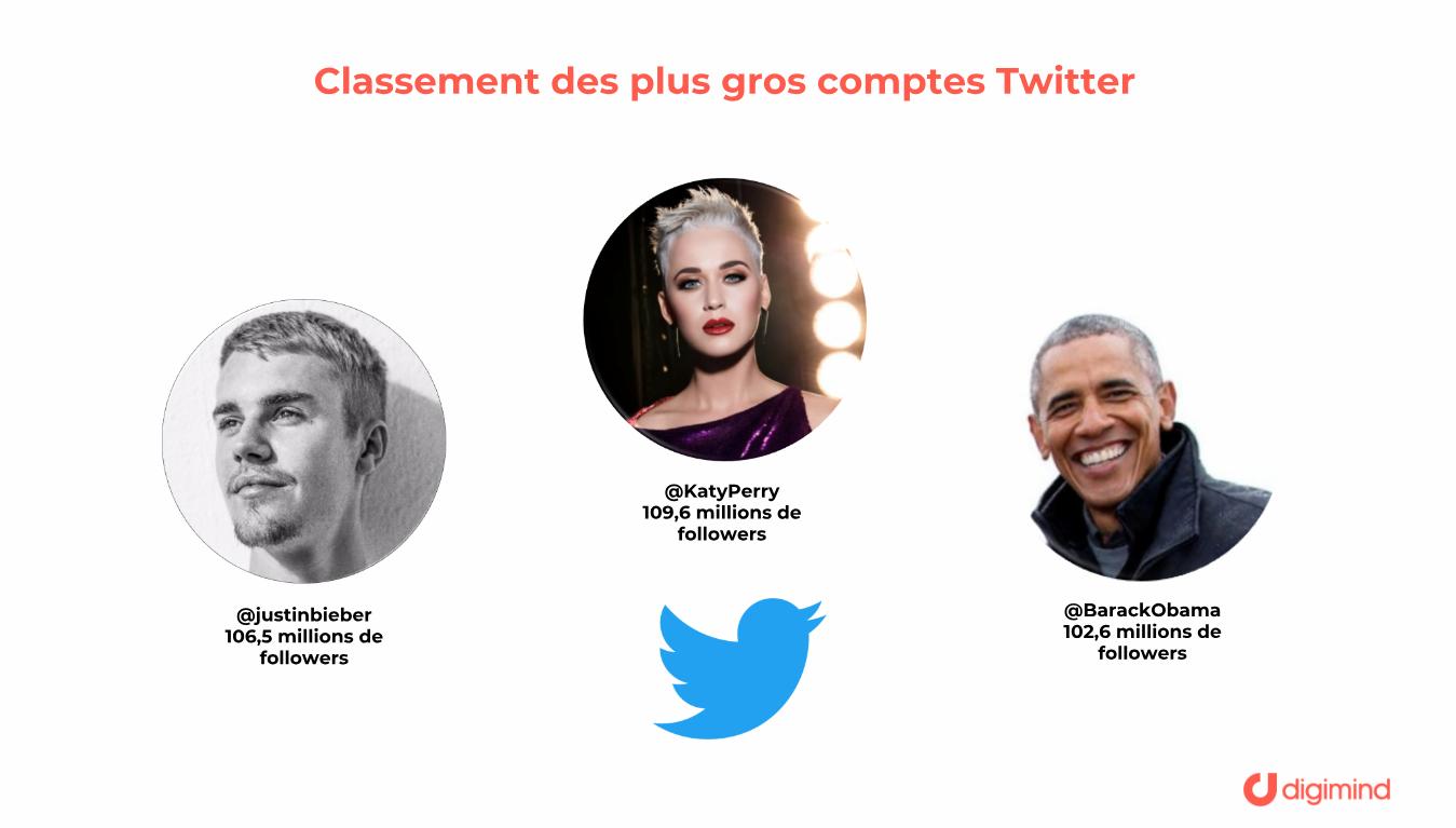 Les trois comptes Twitter les plus suivis