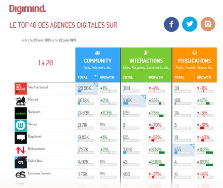 Top des agences digitales sur les réseaux sociaux