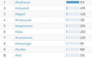 Les hashtags les plus utilisés à propos du Hubforum