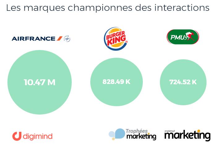 Trophées Marketing 2018 : Les marques les plus performantes sur les médias sociaux en nombre d'interactions