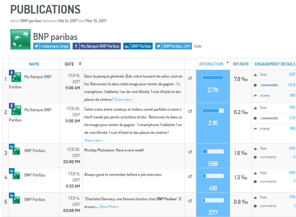 C Exemple de visualisation du contenu le plus performant de la BNP Paribas (via Digimind Social)