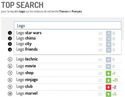 Ejemplo de lego con popularidad de un producto intención de compra