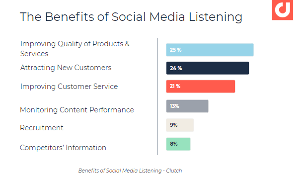 Why Do Businesses Listen To and Analyze Social Media?