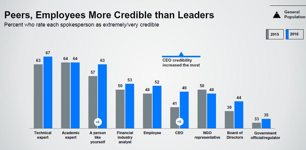 Trust Barometer Edelman : vos pairs, les employés, jugés plus crédibles que les dirigeants