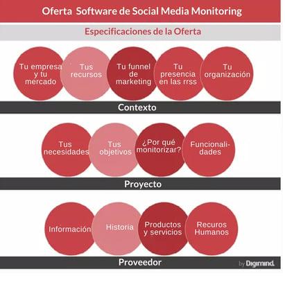 Oferta para herramienta de Social Media Monitoring