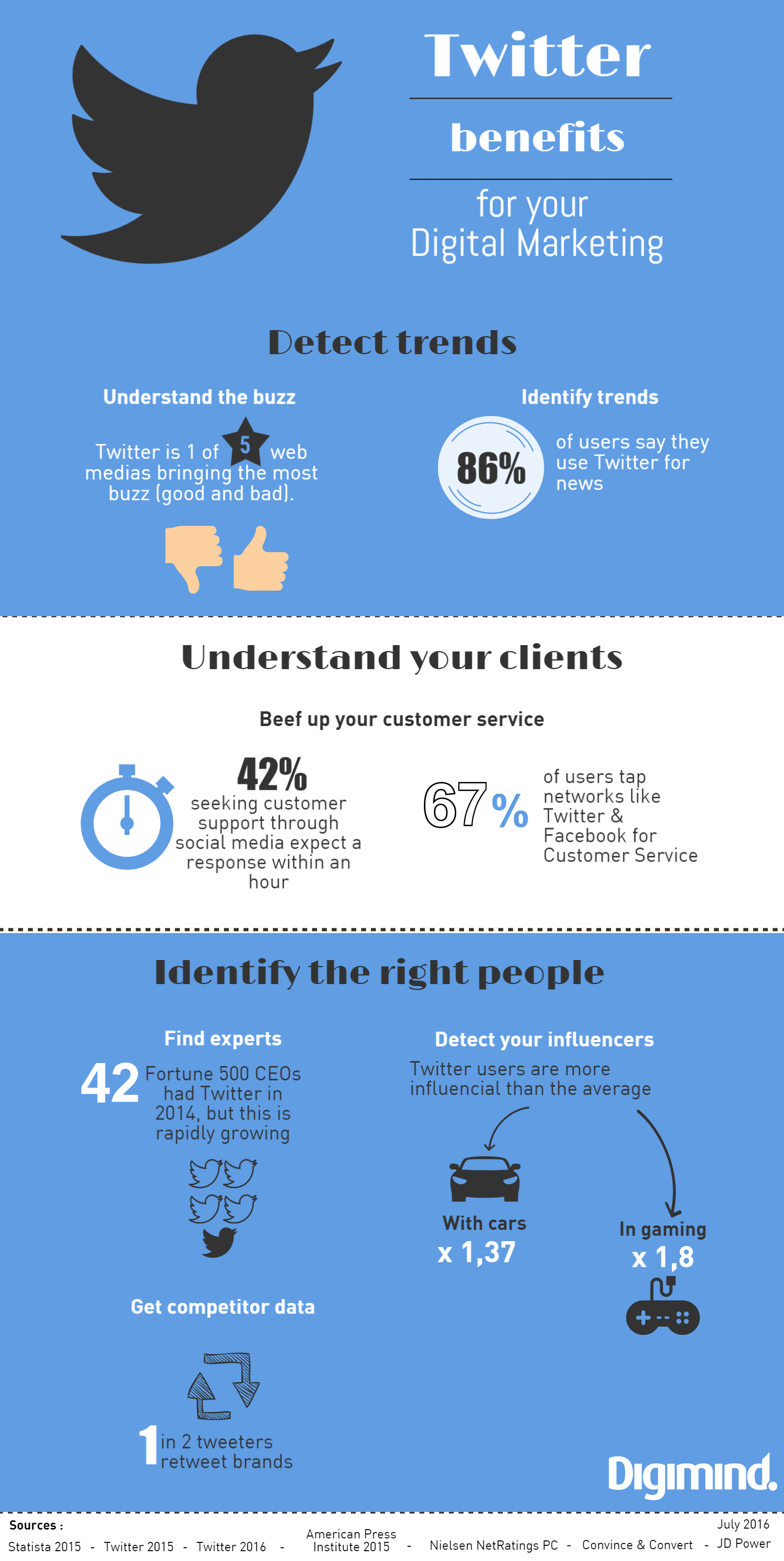 Twitter-digital-marketing-infographic