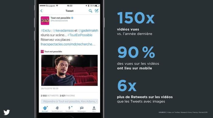 La performance des vidéos sur Twitter