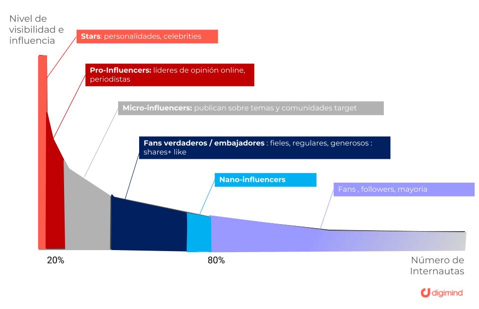 grafica mostrando el nivel de visibilidad de influencia, y el número de internautas