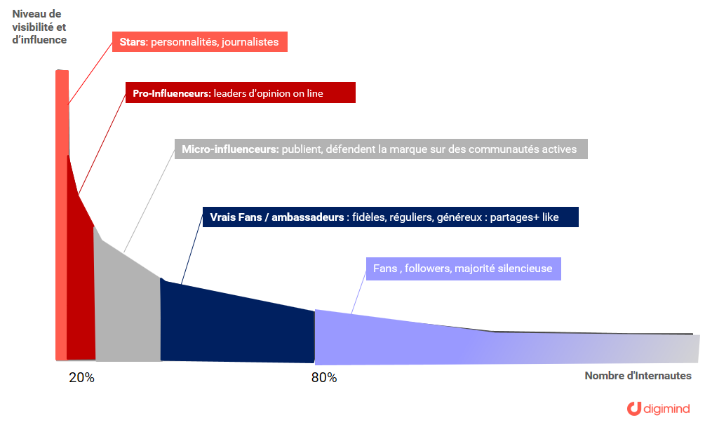 Segmentez les insights influenceurs par type, audience, secteur, canal social media de prédilection