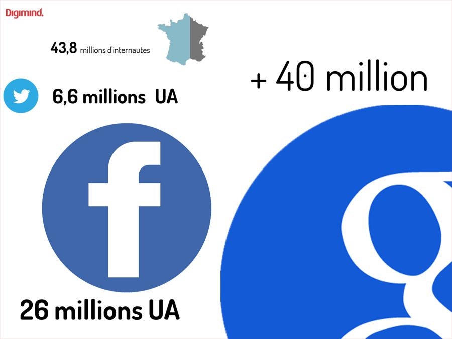 Les utilisateus actifs mensuels de Twitter, Facebook vs Google Search en France