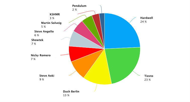 Top 10 DJs by volume of mentions