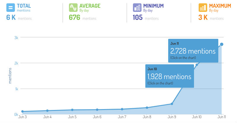 Trend of Ultra Singapore related posts on social media.