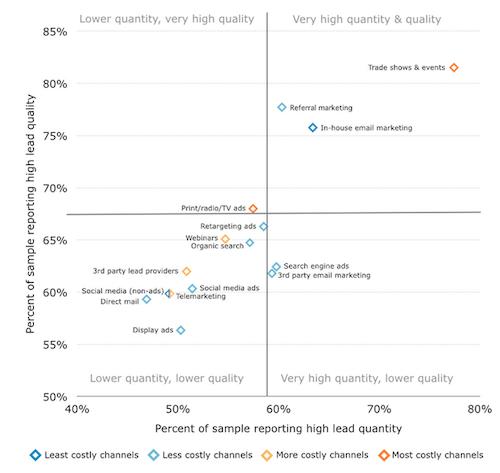 b2b channel effectiveness chart screenshot