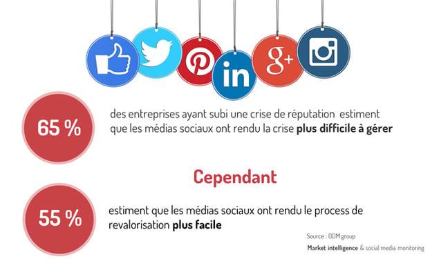 Gestion de l'e-réputation : les médias sociaux, des canaux à la fois amplificateurs et facilitateurs