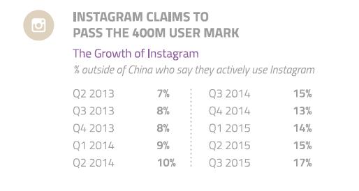 La forte progression des utilisateurs Instagram au fil des ans