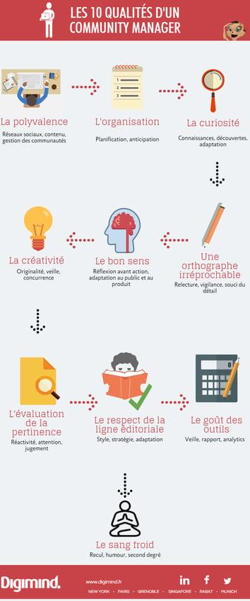 Infographie les 10 qualités d'un community manager