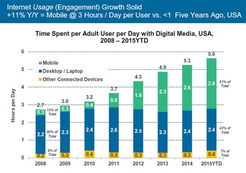 Grafica sobre el uso del internet (engagement)