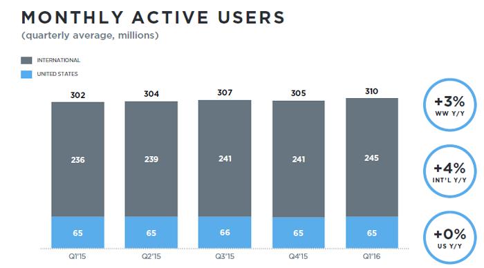 Utilisateurs Twitter actifs par mois mond