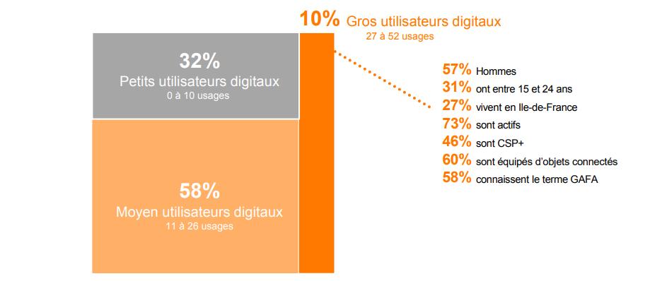 petit moyen ou gros utilisateurs d'outils digitaux